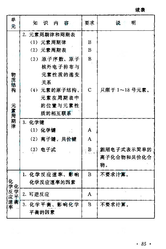 全国成人高考高起点化学考试大纲