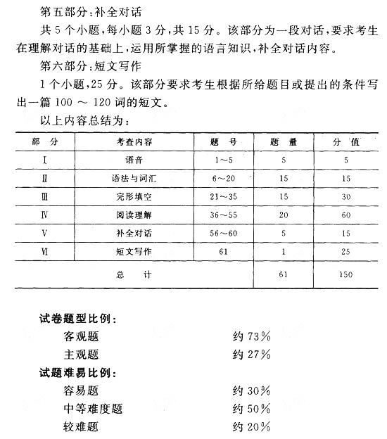 全国成人高考专升本英语考试大纲