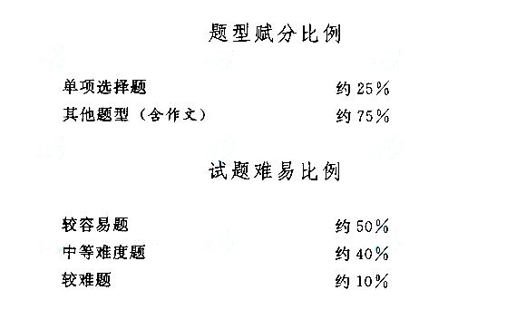 2015年成人高考高起点(语文)考试大纲
