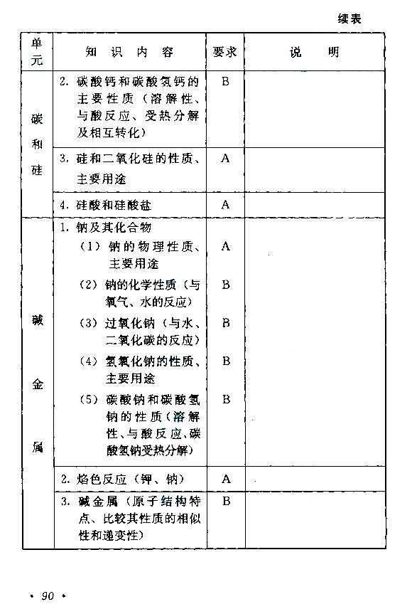 2015年成人高考高起点(物理化学)考试大纲