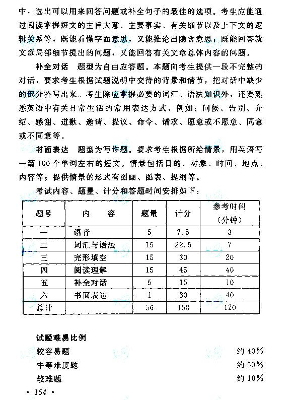2015年成人高考高起点(英语)考试大纲