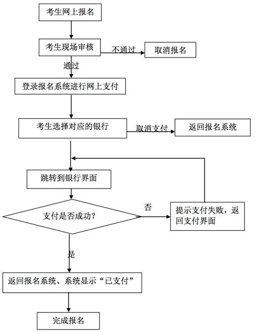 2016年下半年全国中小学教师资格考试(武汉考区)面试报名须知