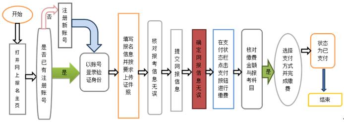 2017年上半年全国计算机等级考试(NCRE)武汉考区报考须知