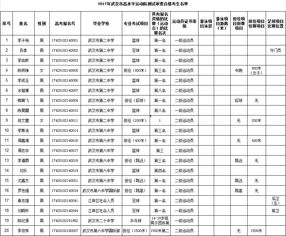 2017年武汉市高水平运动队测试审查合格考生名单