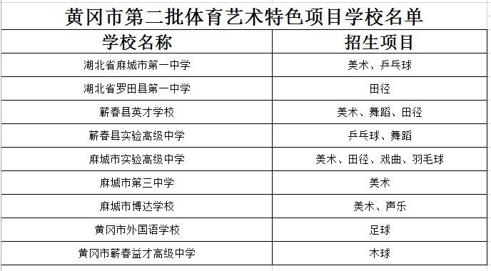 黄冈市第二批体育艺术特色项目学校名单公告