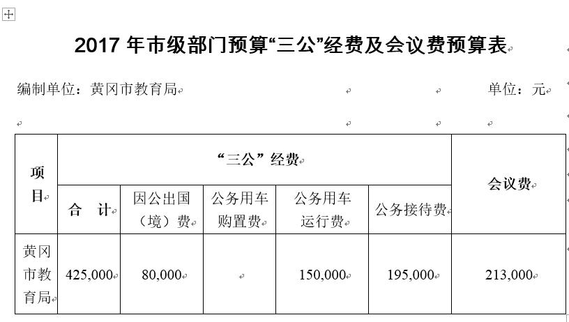 2017年黄冈市教育局部门预算公开