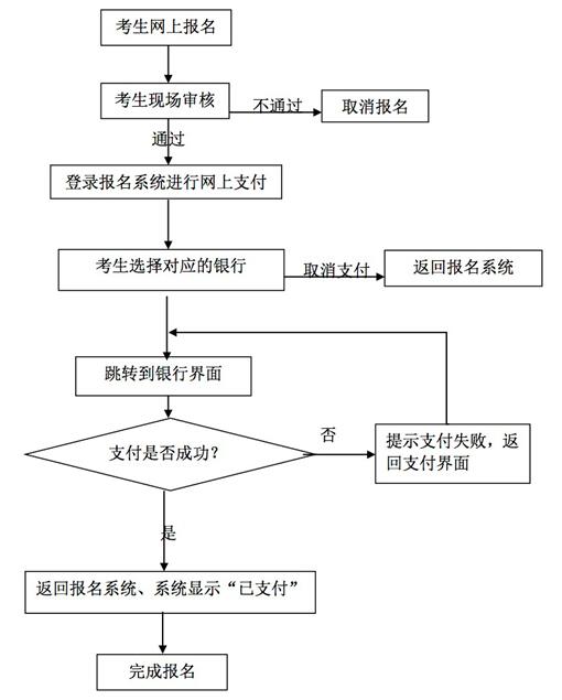 2016年上半年中小学教师资格考试(武汉考区)面试报考须知