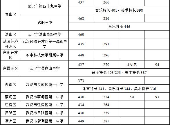 2016年武汉市第一批省级示范高中学校录取分数线