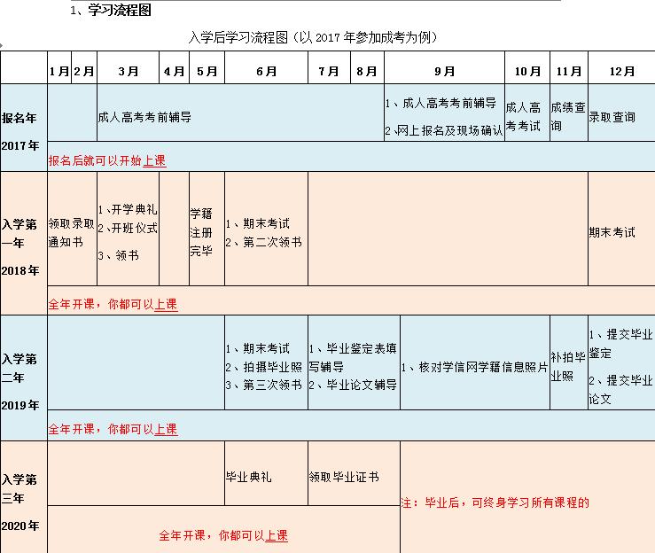 2017年武汉成人高考学习流程图