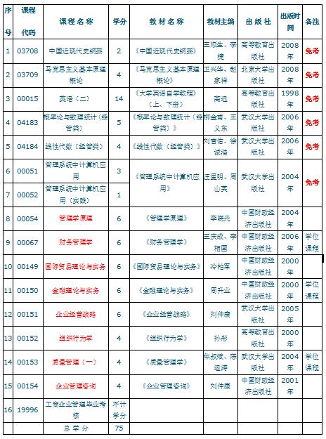 2017年武汉报自考本科要多少钱