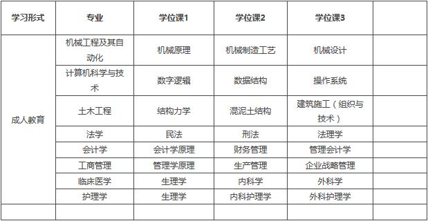 武汉科技大学成人学士学位课程