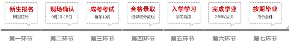 长江大学成人招生报名流程