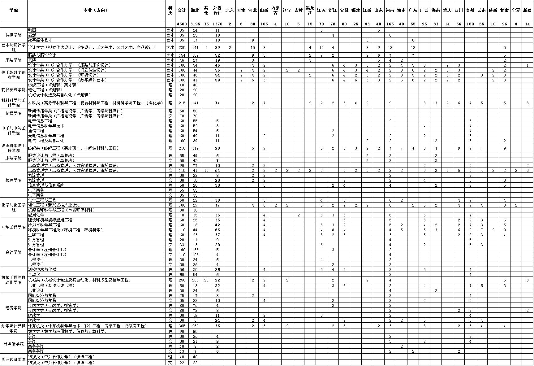 武汉纺织大学2017年招生计划表(本科)