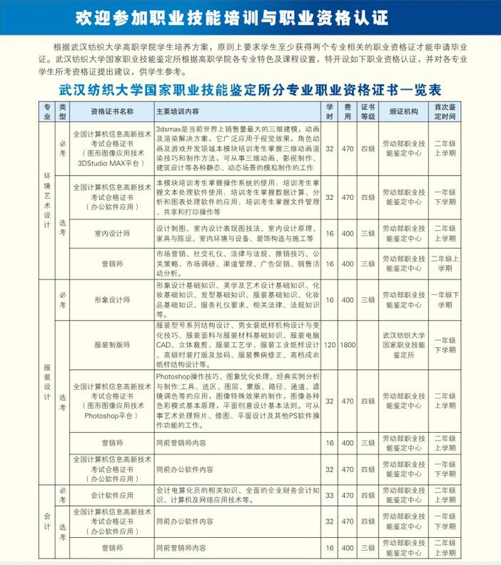 欢迎参加武汉纺织大学职业资格培训
