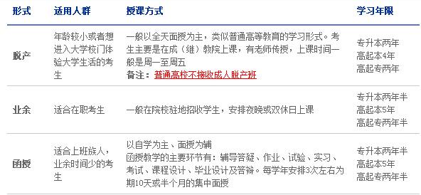 填报志愿须知:成人高校的几种授课方式_鄂州成教网