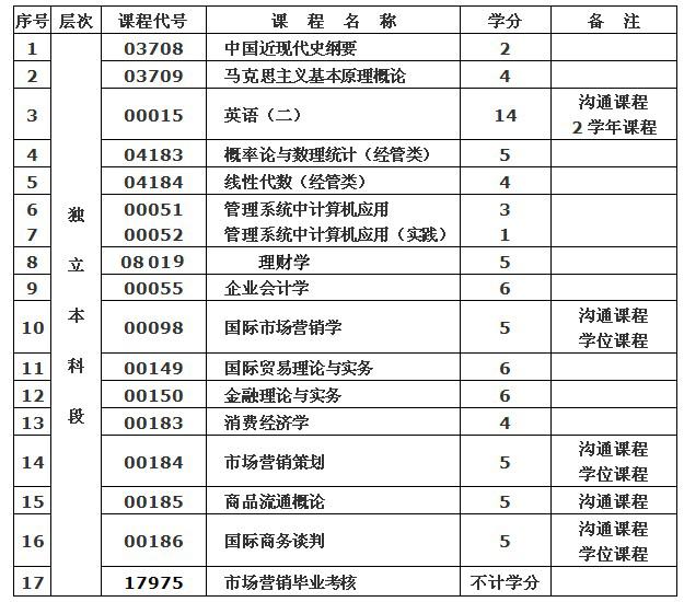 武汉纺织大学(专套本)专业介绍——市场营销专业