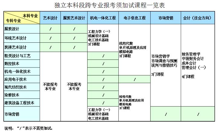 武汉纺织大学独立本科段跨专业报考须加试课程一览表