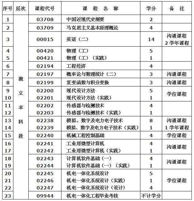 武汉纺织大学(专套本)专业介绍——机电一体化工程专业