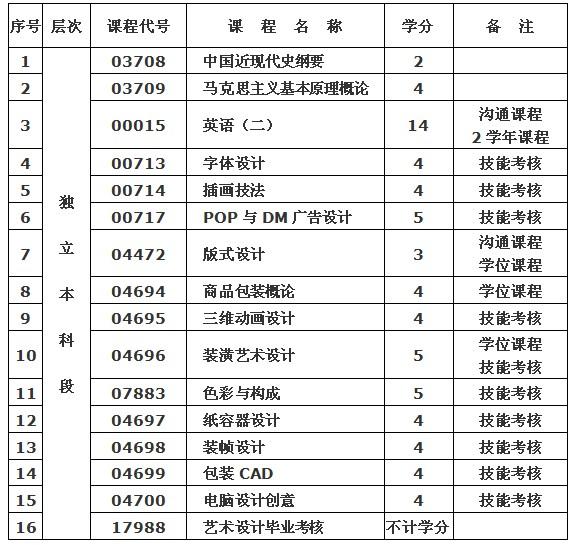 武汉纺织大学(专套本)专业介绍——艺术设计专业