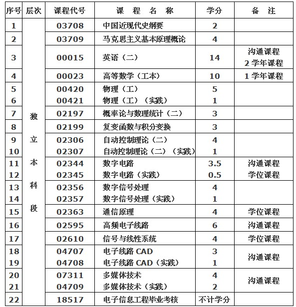 武汉纺织大学(专套本)专业介绍——电子信息工程专业