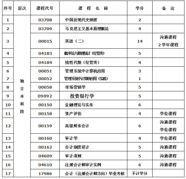 武汉纺织大学(专套本)专业介绍——会计(注册会计师方向)专业