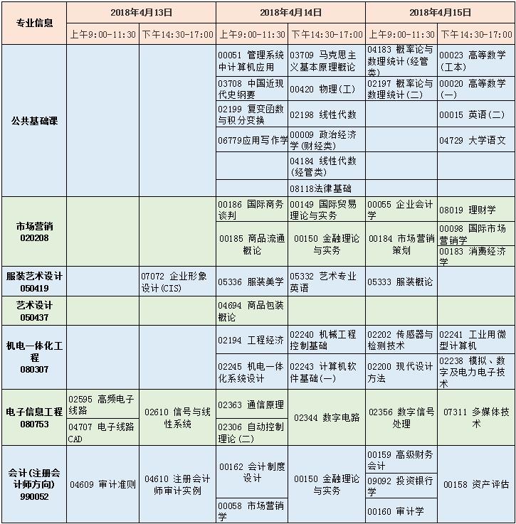 2018年4月武汉纺织大学独立本科段考试科目及时间安排表