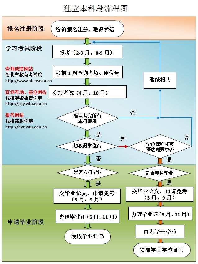 武汉纺织大学独立本科段流程图
