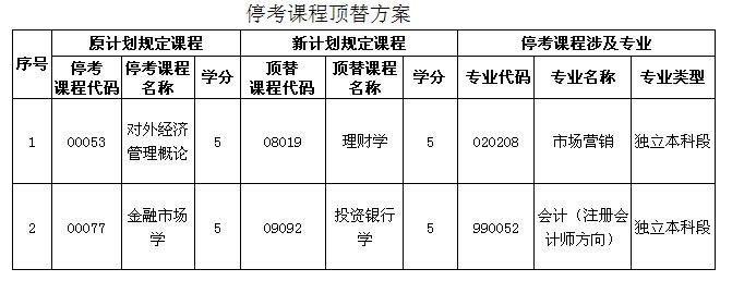 武汉纺织大学关于市场营销、会计专业部分课程停考、顶替的通知