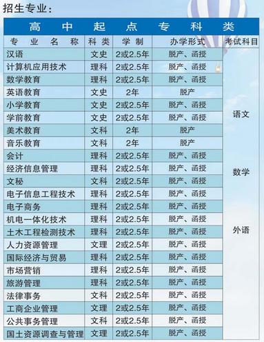 2018年荆州教育学院成人高考招生专业