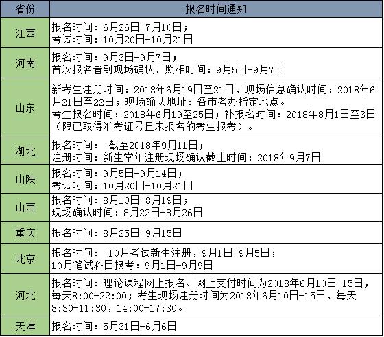 2018年10月湖北省自学考试报名时间