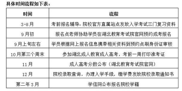 2019年荆州成人高考(成教)报考流程详情解读